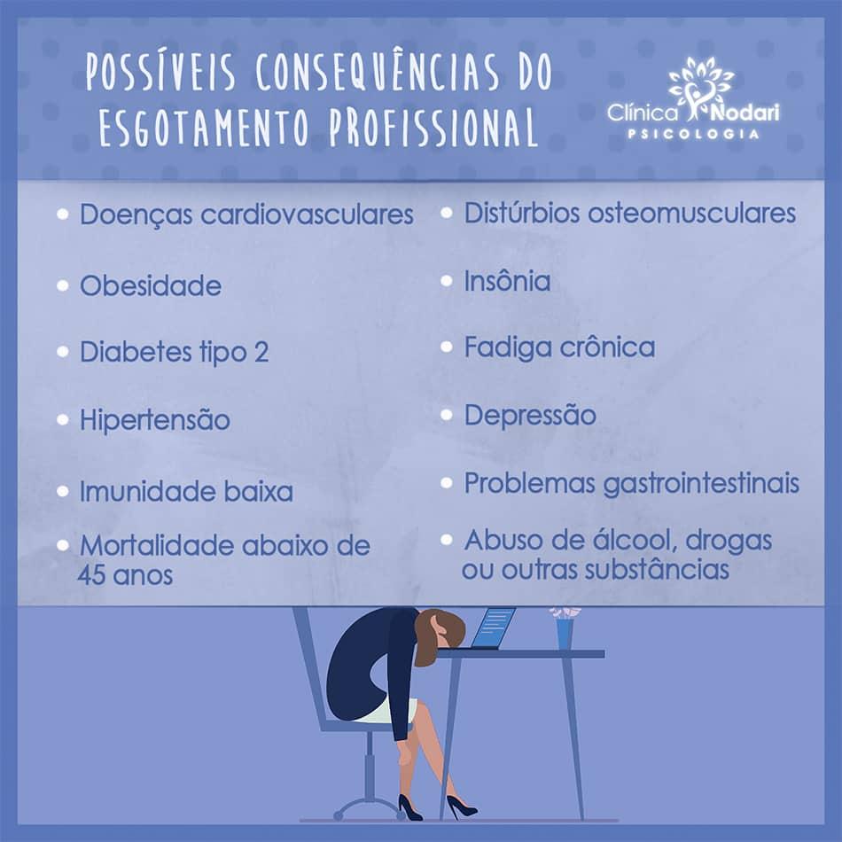 Consequências do estresse profissional
